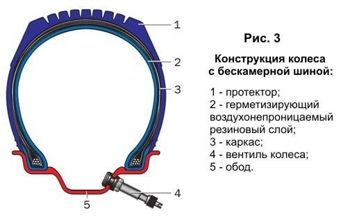 383Фундамент  на шинах